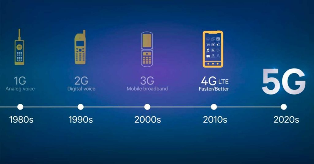 Evolucion telefonia movil