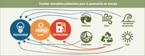 Energias Renovables en Republica Dominicana: Retos y Realidad